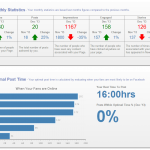 Facebook Insights & Optimal Time to Post