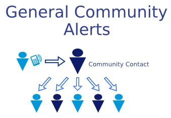 Community Text Alert
