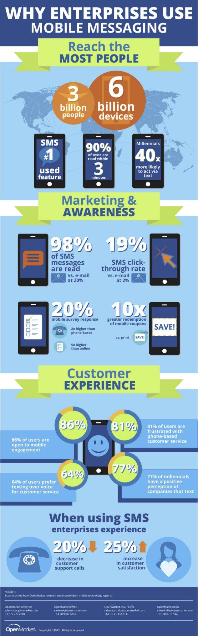 Why Enterprises Use Mobile Marketing