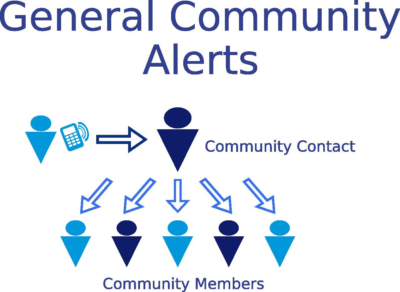 Community Text Alerts