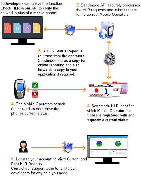 Sendmode API Check HLR Process