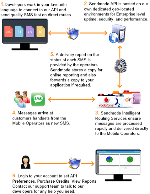 Sendmode API Send SMS Process