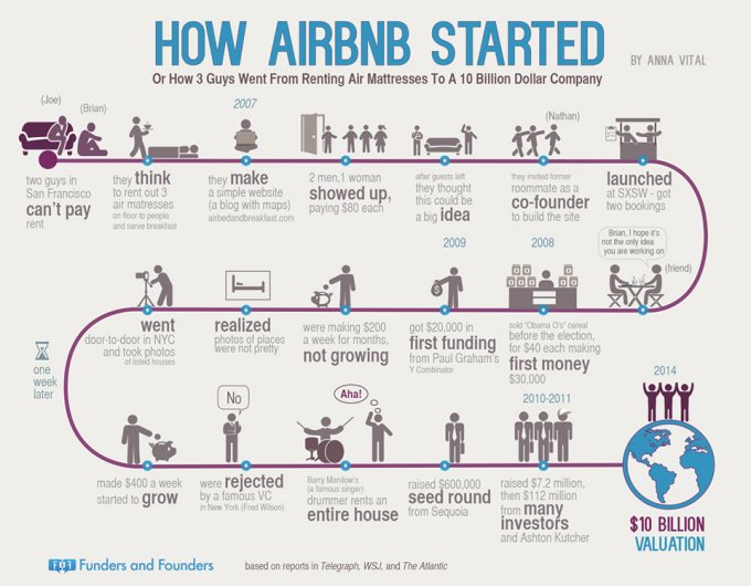 how airbnb got started