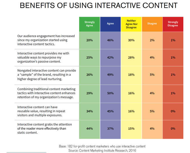 benefits of using interactive content