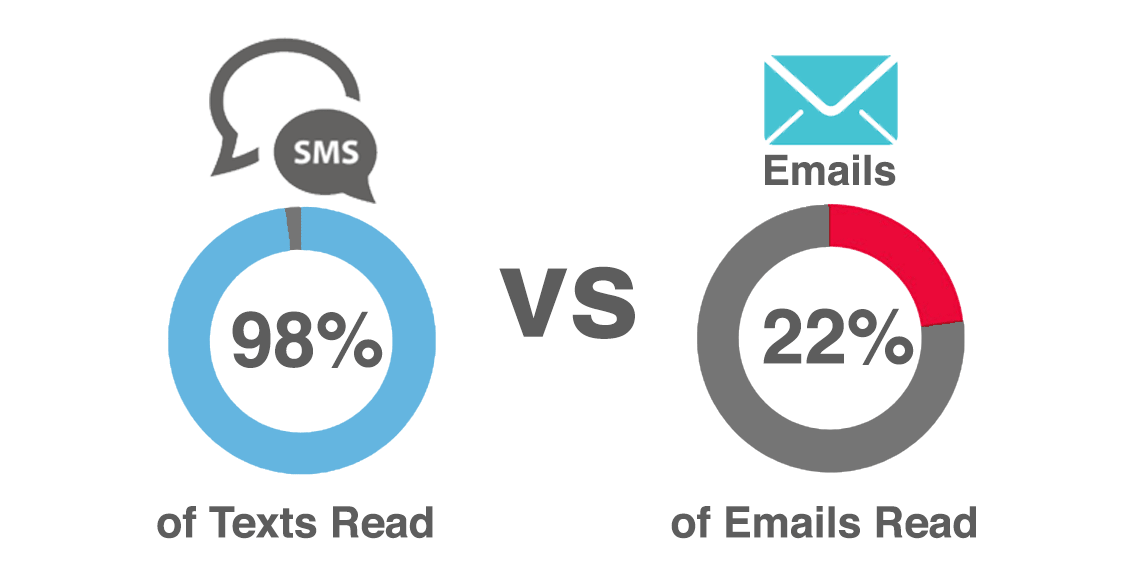 SMS marketing versus email marketing 2017