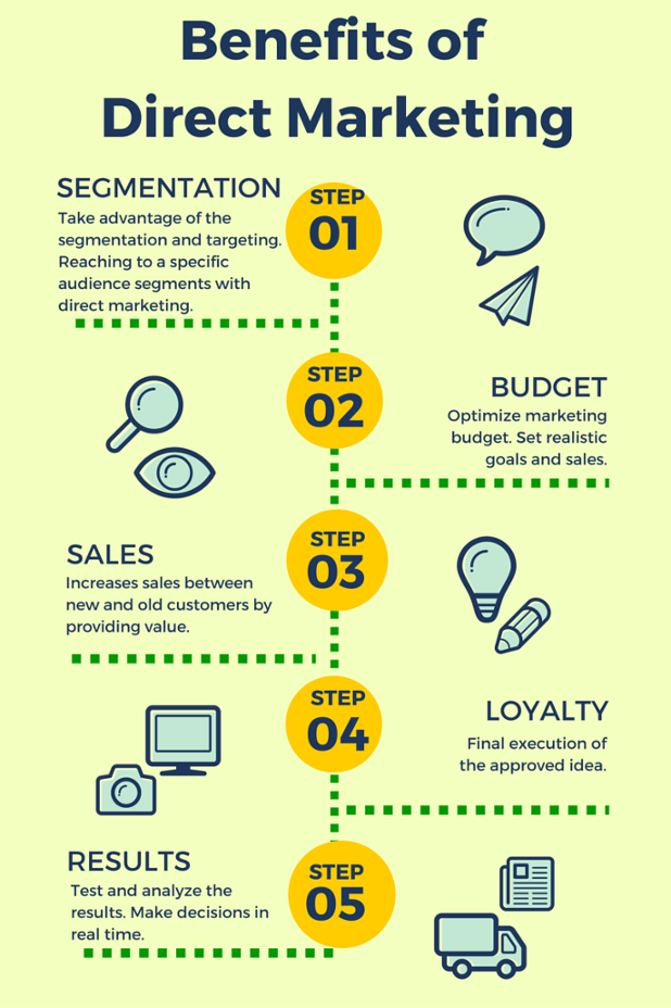 infographic on the benefits of direct marketing with sendmode mobile marketing and bulk sms